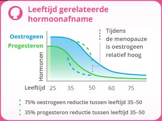 hormonen overgang klachten
